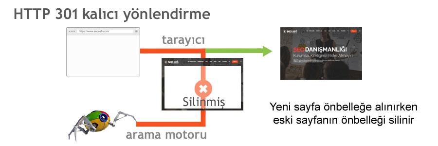 HTTP 301 kalıcı yönlendirme