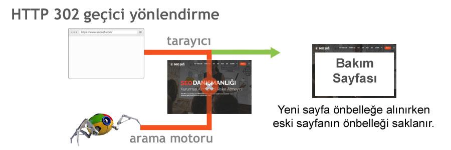 HTTP 302 geçici yönlendirme