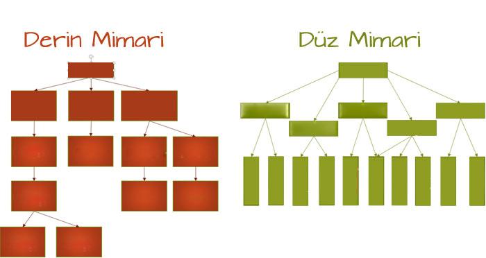 web site mimarisi