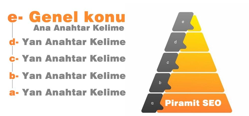 piramit tekniği